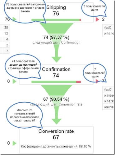 На скриншоте очень оптимистичный сценарий конверсии, чаще конверсия находится на уровне 20%-30%