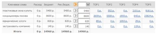 Так выглядит интерфейс программы оценки стоимости ссылок